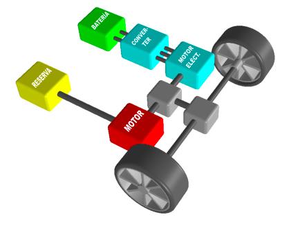 sistema de transmisión híbrido en paralelo