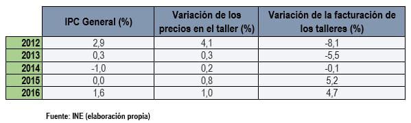 subida precios y factura del taller