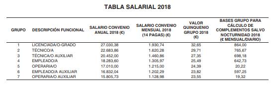 tabla salarial 2018 convenio colectivo talleres Madrid