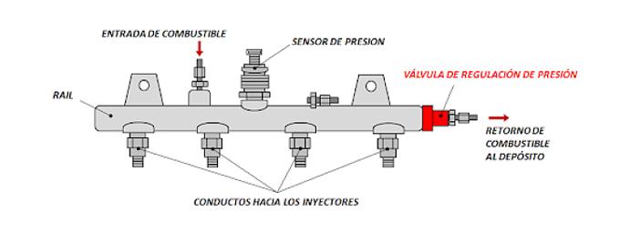 válvula reguladora de presión 1