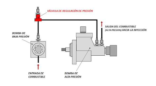 válvula reguladora de presión 2