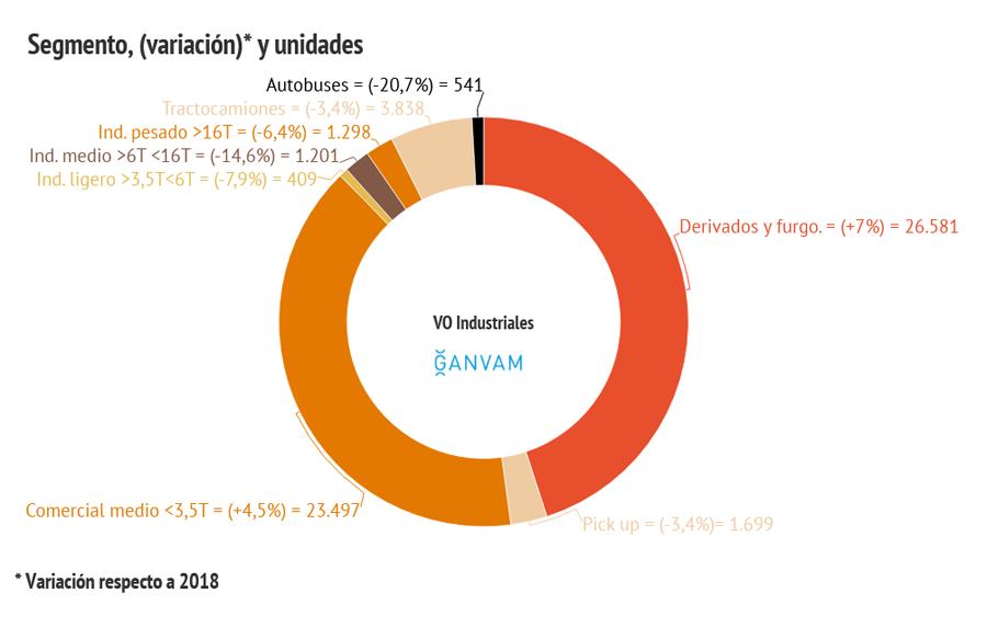 VO industriales acumulado a febrero 2019