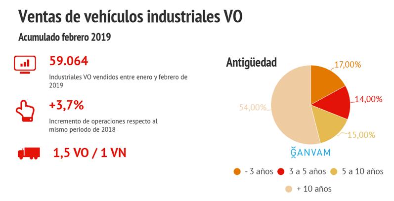 VO industriales acumulado febrero 2019