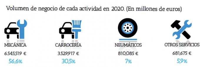 volumen de negocio en la actividad de los talleres de automoción en el año 2020